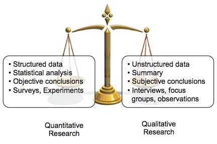 Difference between research proposal and research project report