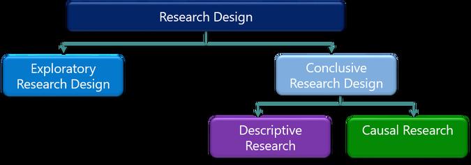 Phân loại nghiên cứu thị trường (2)